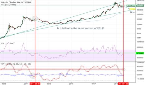 BTCUSD: Bitcoin correction Weekly chart