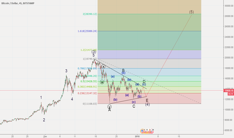 BTCUSD: BTCUSD ждём конца треугольника (4)