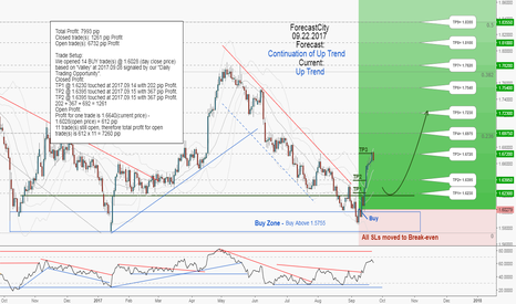 GBPCAD: GBPCAD weekly update:Total profit 7993 pips in 9 days