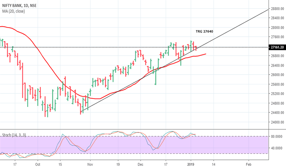 BANKNIFTY: BN LIKELY TRG 27640 ( HIGH PROBABILITY ) POSITIONAL