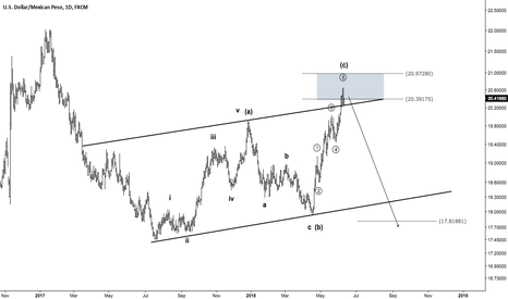 USDMXN: USDMXN - A potential reversal trade in the making