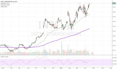 INTC: лонг