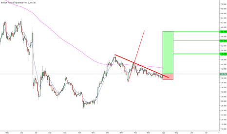 GBPJPY: GBPJPY -Daily - Long