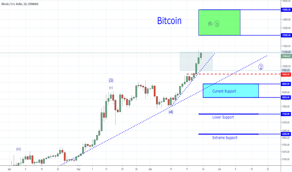 BTCUSD: Bitcoin - Nothing Like Losing All You Have!