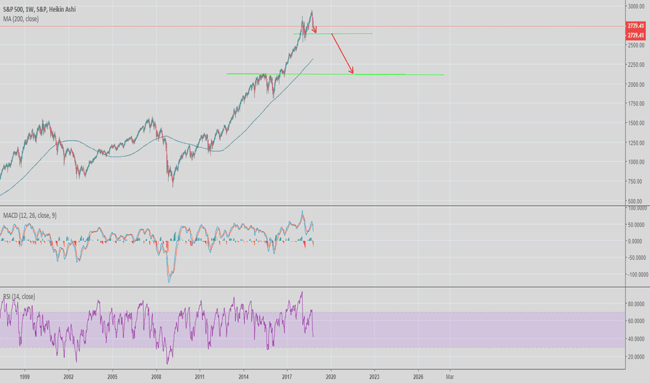 SPX: Targets for SP500 - bear market incoming?