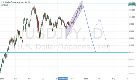 USDJPY: long term