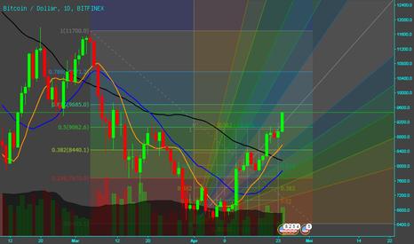 BTCUSD: BTC Bitfinex