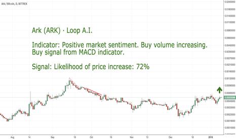 ARKBTC: CoinLoop AI Signal: Coin: Ark (ARK) - BUY
