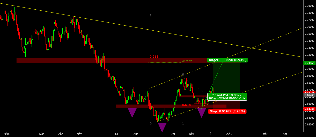 daily chart  H&R Pattern and 4H chart H&R Pattern