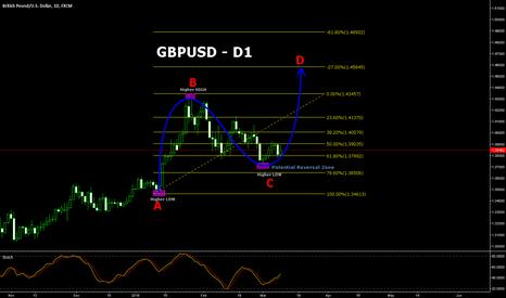 GBPUSD: GBPUSD has potential to go higher!