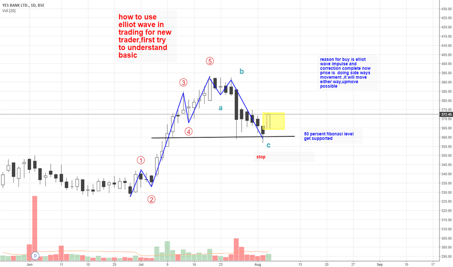 YESBANK: yes bank elliot wave