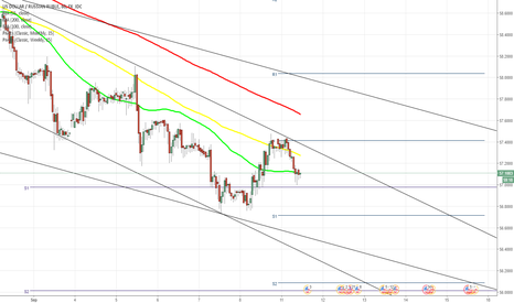 USDRUB: USD/RUB not likely to go much higher