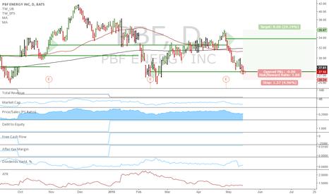 PBF: PBF: Reload longs!