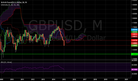 GBPUSD: monthly bearish GBPUSD signal