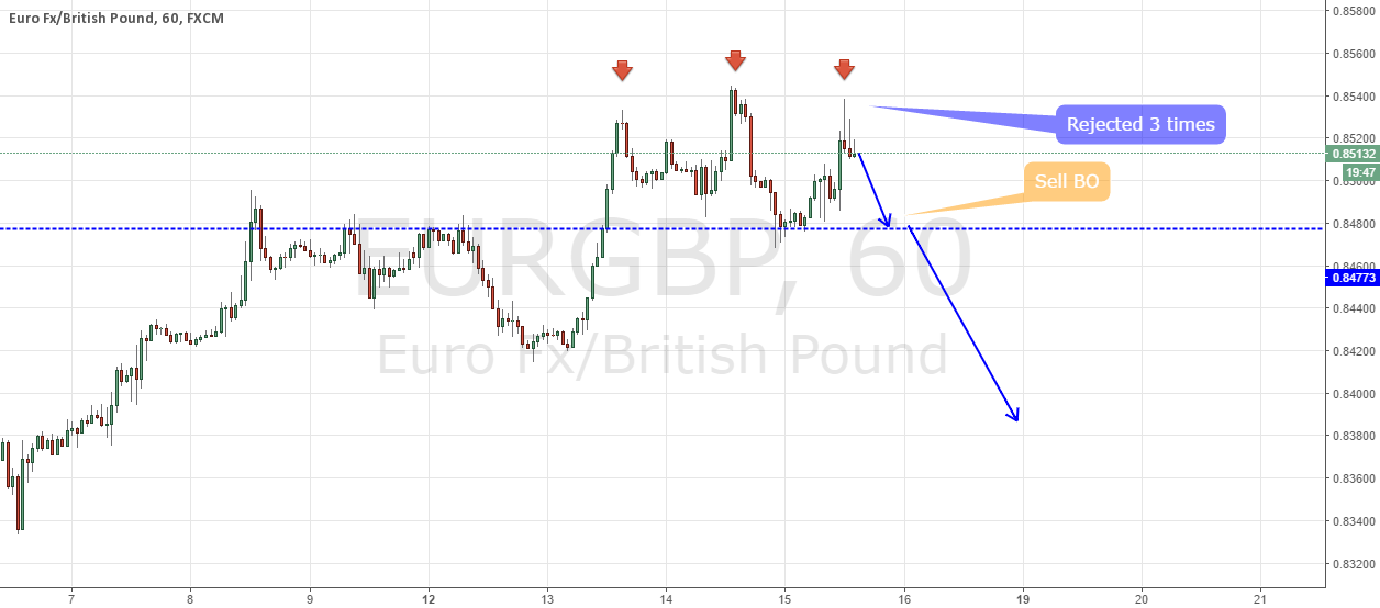 EURGBP sell setup | Triple Top