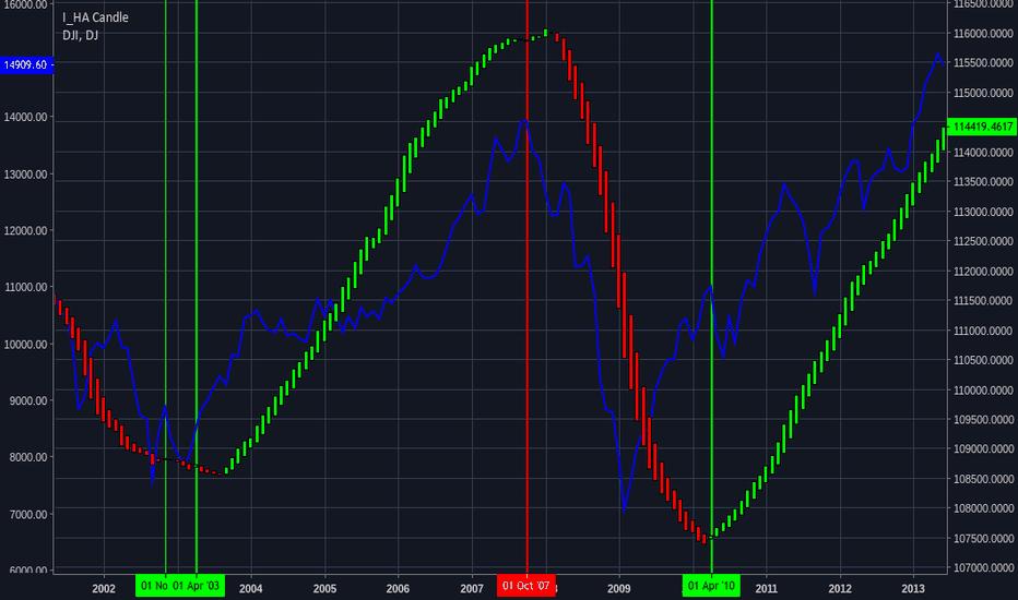 EMPL_SEC: ADP-Employment Sector vs Dow Jones-DJI, DDM, DIA
