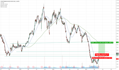 SPWH: SPWH going up?