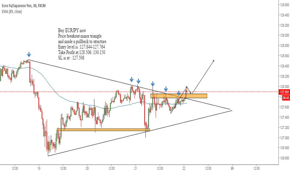 EURJPY: EURJPY - Breakout and Pullback to structure