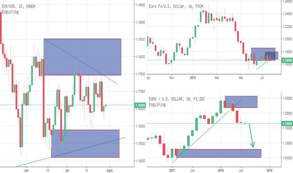 EURUSD: IFC Analyst : Forex : Euro Dollar : Short Force EURUSD in MN