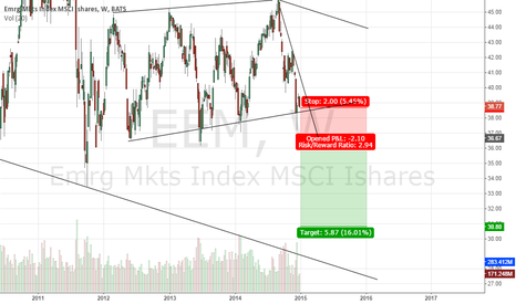 EEM: Break of a support line