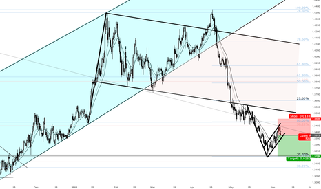 GBPUSD: A great opportunity for Shorting GBPUSD