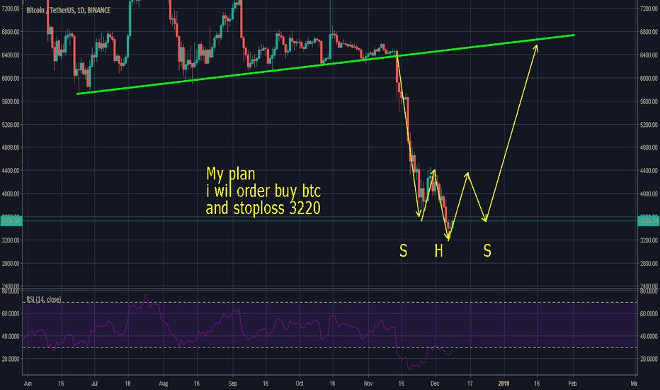 BTCUSDT: Bitcoin signal
