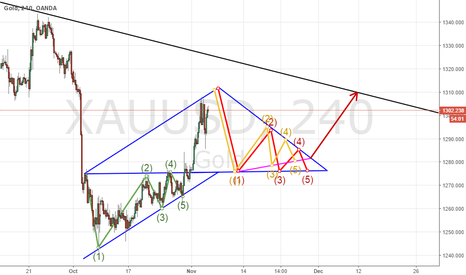XAUUSD: IF DATA WILL NOT BE VERY POSITIVE