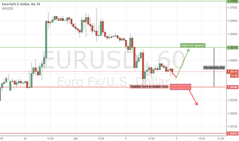 EURUSD: expect  EURUSD 7/3