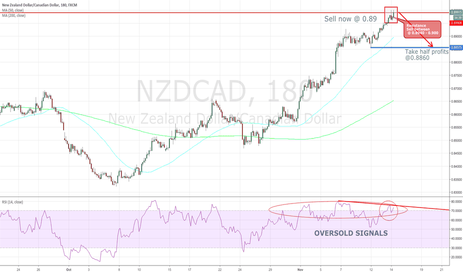 NZDCAD: #forex #nzdcad hourly chart oversold. Sell now
