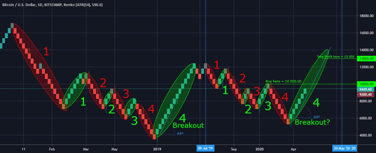 rinkos bitstamp btc usd