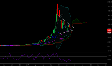 BTCUSD: Compare Bitcoin 2014 and 2018. The history is repeating?