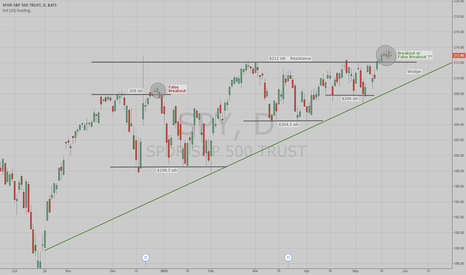 SPY: A 7 Month Look Back At The S&P 500 (SPY) - What Now?