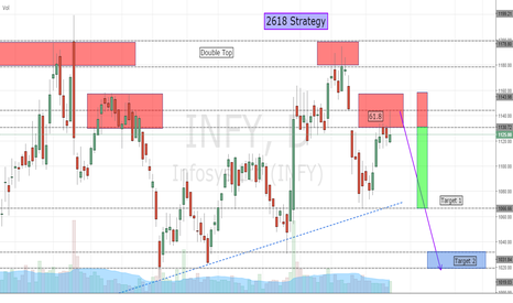 "INFY: INFOSYS  ""2618 Bearish Strategy"""
