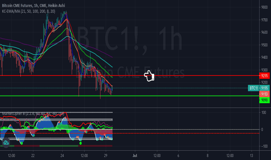 Btc1 Charts And Quotes Tradingview