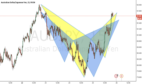 AUDJPY: Double pattern