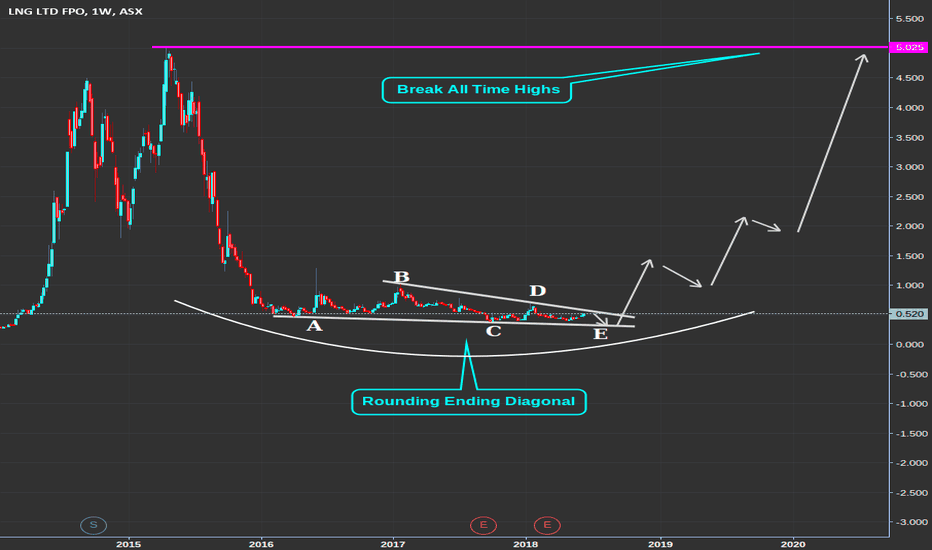 LNG: LNG : Ending Diagonal *Big Trade To The Upside*