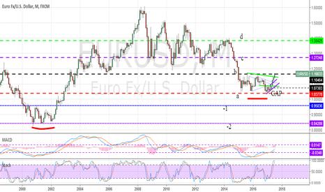 EURUSD: Euro dollaro analisi mensile e trend futuro