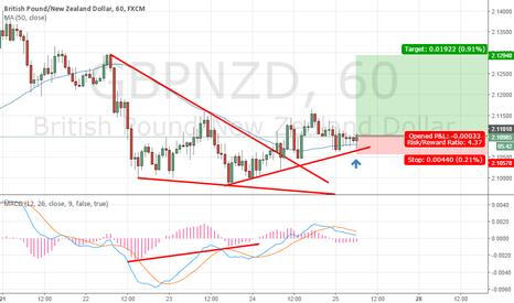 GBPNZD: Falling wedge pattern