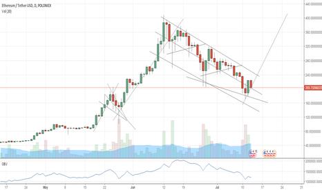 ETHUSDT: ETHUSDT will be a buy soon again.
