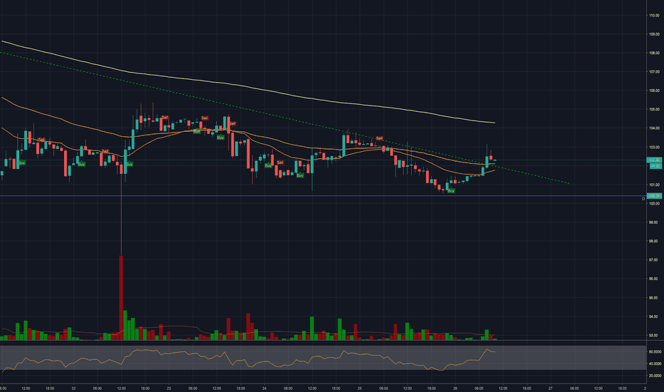 ETHEUR: Resistance broke - 200 support on the way