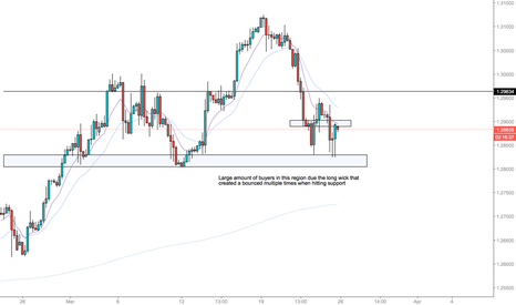 USDCAD: Usd Cad Bullish run over?