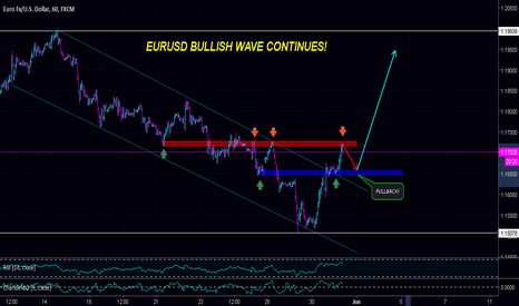EURUSD: If you Missed the opportunity on EURUSD then Here your's chance!