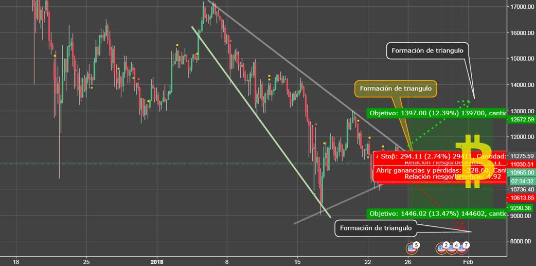Triángulo en BTC/USD -