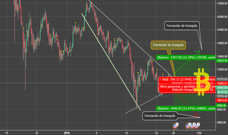 BTCUSD: Triángulo en BTC/USD -