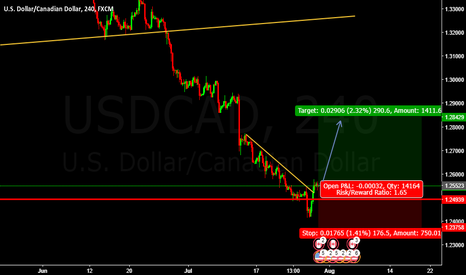 USDCAD: BUY USDCAD Entry @ 1.25523