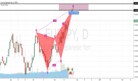 EURJPY: #EURJPY BUTTERFLY ON DAILY FRAME