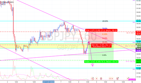 GBPJPY: GBPJPY GOING DOWN!!!