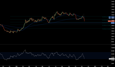 GOLD: Gold - Last stop at 1200...