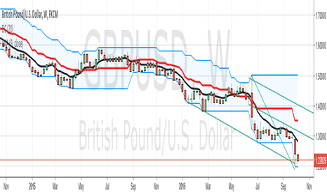 GBPUSD: A Better Part of CABLE's (GBPUSD) Price Action History