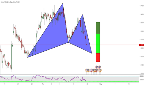 EURUSD: EURUSD: Potential Gartley Pattern